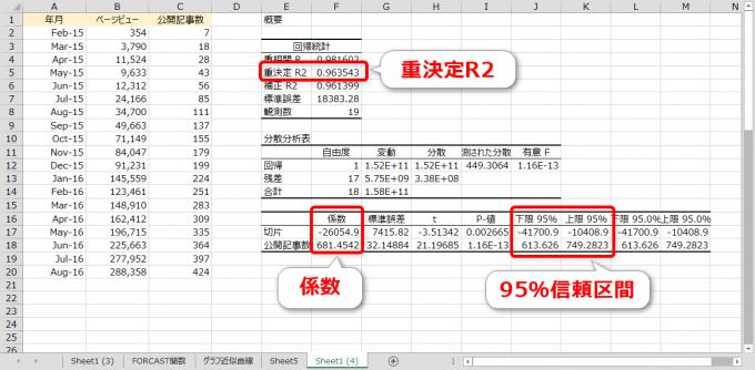 エクセルの回帰分析表