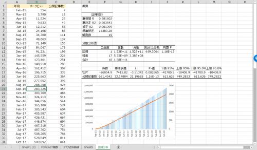 エクセルで回帰分析表をもとに将来のグラフ作成