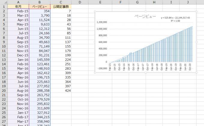 エクセルで将来の予測値のグラフを作成