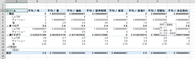 ピボットテーブルでアンケート集計