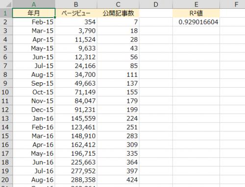 エクセルのRSQ関数でR-2乗値を算出