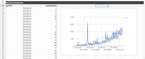 スプレッドシートでアナリティクスデータのグラフを作成