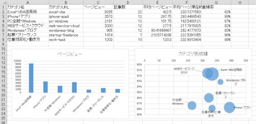 カテゴリ別集計のバブルグラフが完成