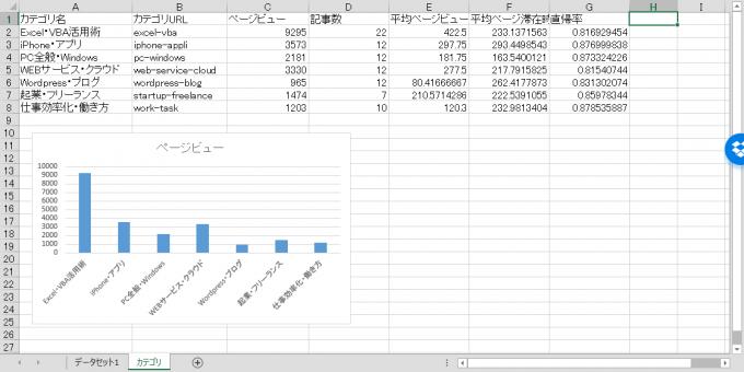 カテゴリ別データ集計結果
