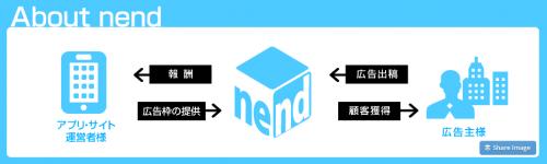 nendでアドネットワークの説明