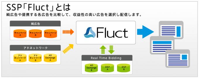 FluctでSSPを説明