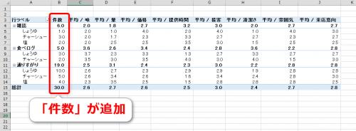 ピボットテーブルに件数を追加