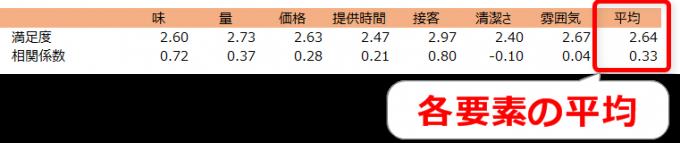 満足度と相関係数について各要素の平均を算出