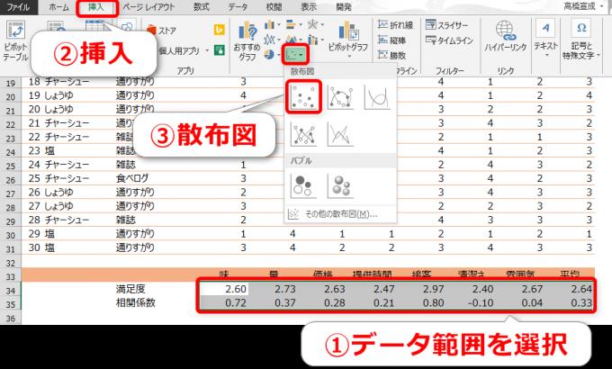 データ範囲を選択して散布図グラフを挿入