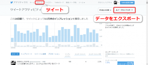 Twitterアナリティクスでデータをエクスポート