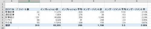 過去記事ツイートに関するデータ