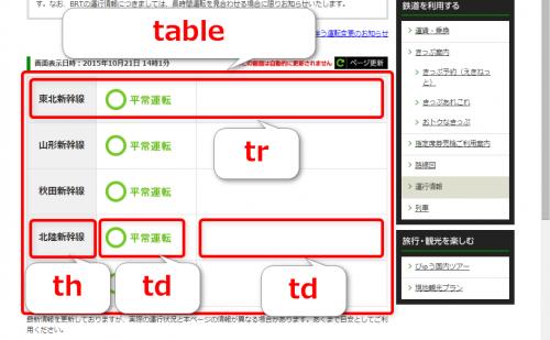 新幹線運行状況のテーブル構造