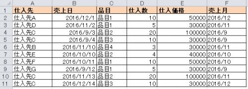 ピボットテーブルのデータソース(10行)