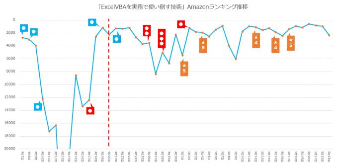 「ExcelVBAを実務で使い倒す技術」Amazonランキング推移