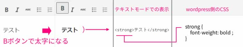 WordPress文字装飾の仕組み