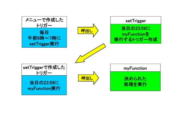 トリガーの実行順序