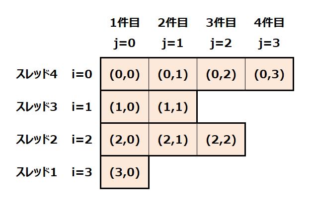 Gmailスレッド二次元配列2