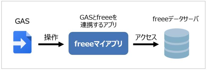 freeeマイアプリでGASとfreeeをつなぐ