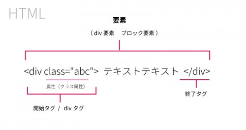 HTML用語図