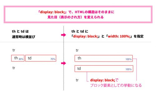 display-blockの性質