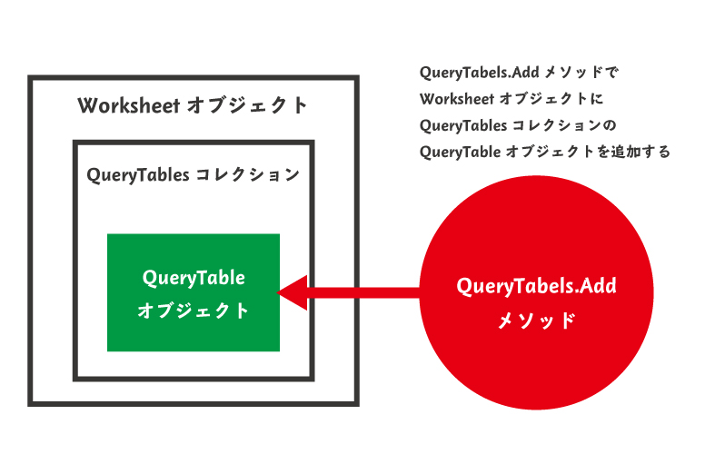 QueryTables