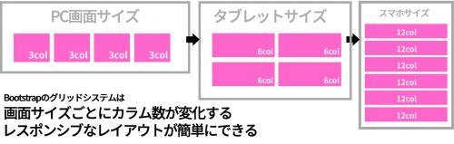 Bootstrapのグリッドシステムは 画面サイズごとにカラム数が変化する レスポンシブなレイアウトが簡単にできる