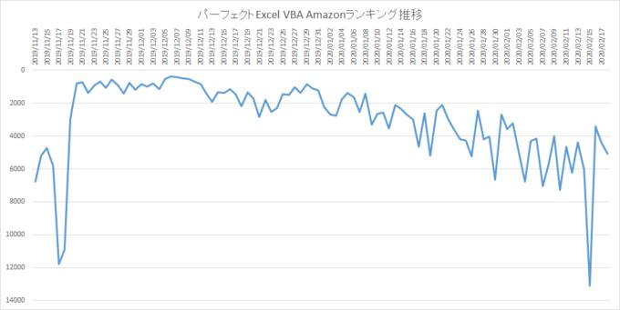 パーフェクトExcel VBAのAmazonランキング推移