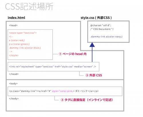 CSS記述場所