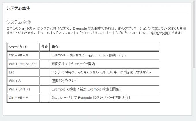 Evernoteで選択範囲をクリップした