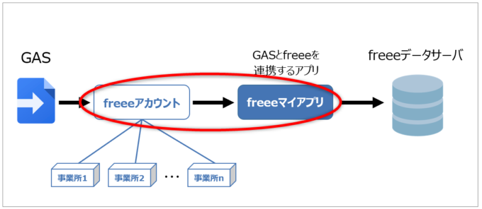 freeeアカウントとfreeeアプリを連携する