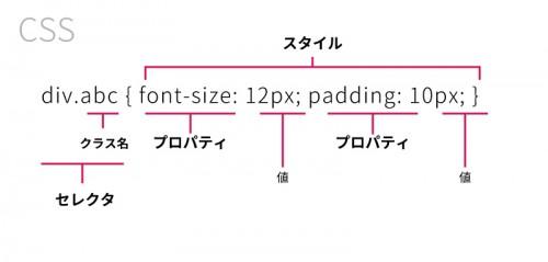 CSS用語図