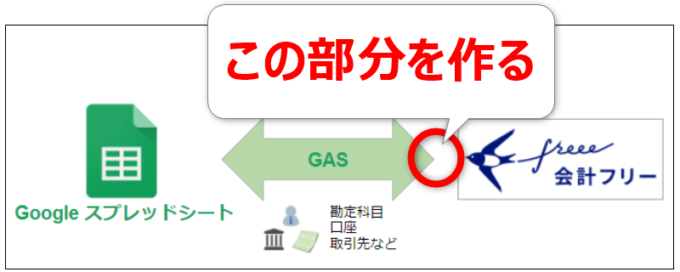 GASとfreeeの連携イメージ