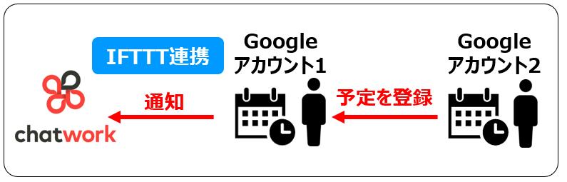 IFTTTとGoogleカレンダー連携イメージ