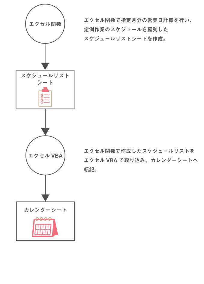 スケジュール表自動作成の流れ