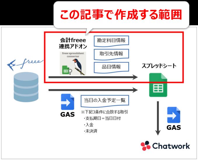 freee当日入金データをチャットワークに通知する全体図