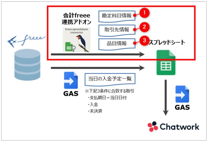 会計freee連携アドオンで取得するデータ