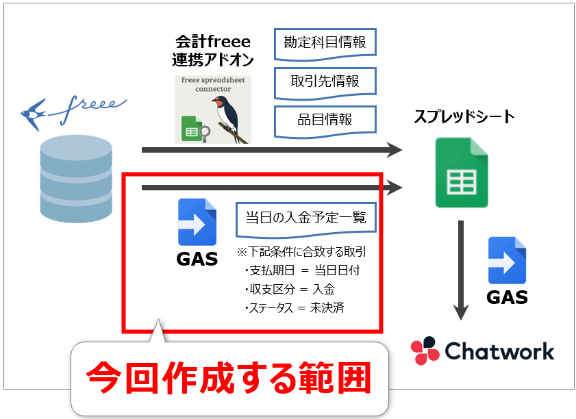 freeeチャットワーク連携ツールの作成範囲