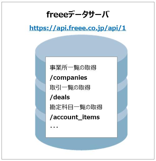 リクエストURLのデータイメージ