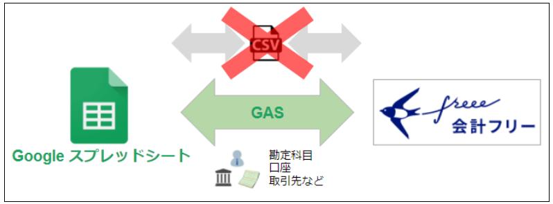 GASを使用してスプレッドシートとfreeeを連携する
