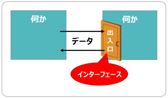 API(インターフェース)のイメージ