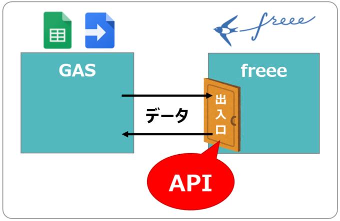 GASとfreeeAPIの連携イメージ