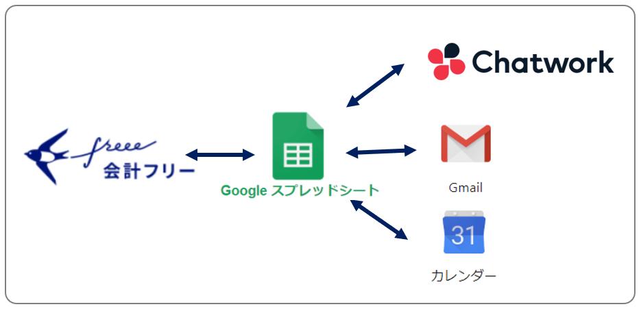 freeeと外部アプリケーションの連携イメージ