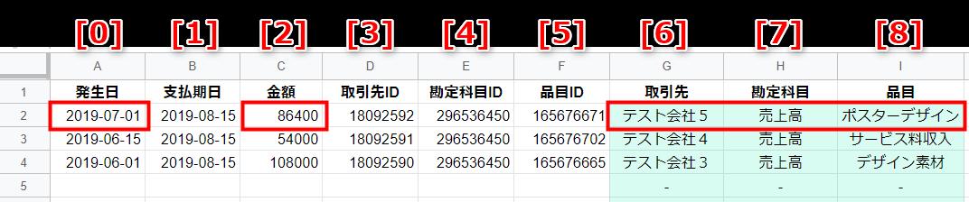 二次元配列の要素番号