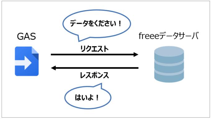 HTTPリクエストとレスポンスのイメージ