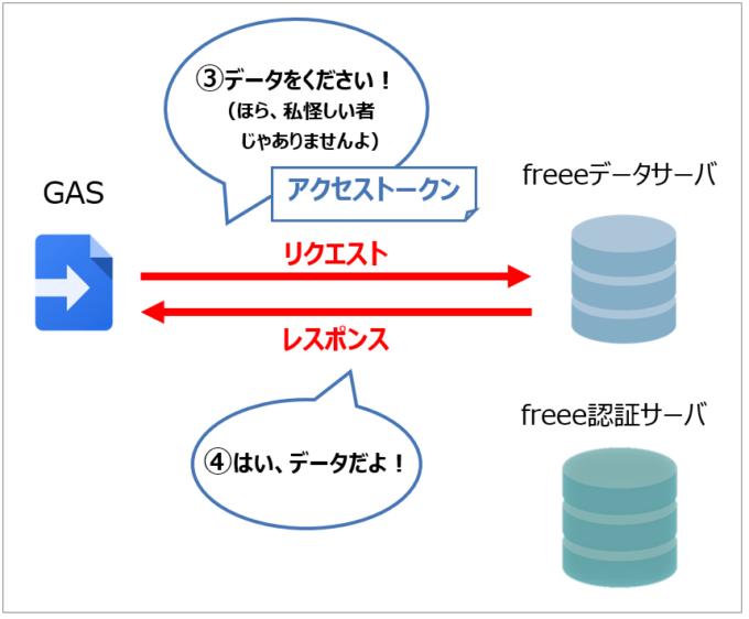 freeeアクセストークンを提示してデータを取得する