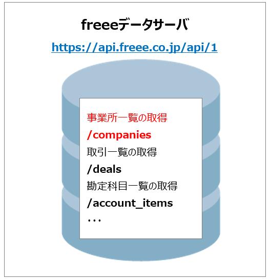 freeeAPIのリクエストURL