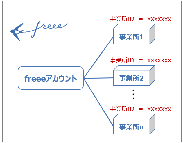 freeeアカウントと事業所の関係
