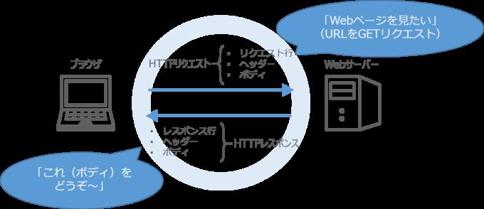 HTTP通信について