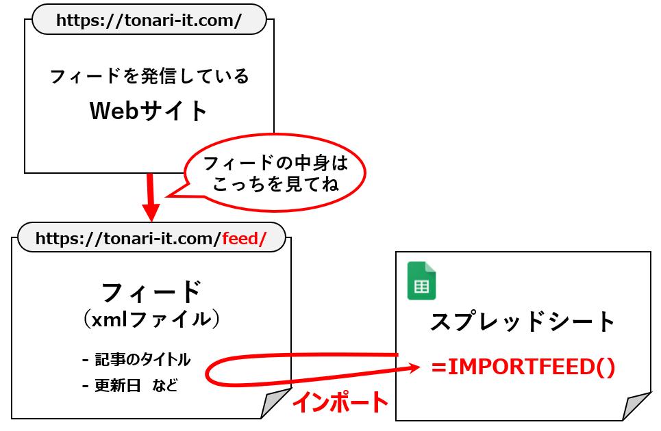 importfeed1-8