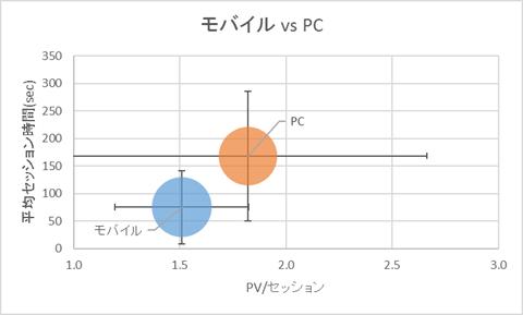 アクセスグラフ-モバイルvsPC